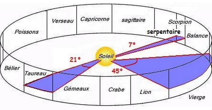 Avez-vous déjà entendu parler du 13ème signe astrologique ?